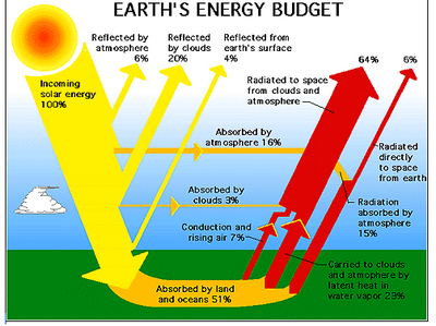 Energy Balance illustration
