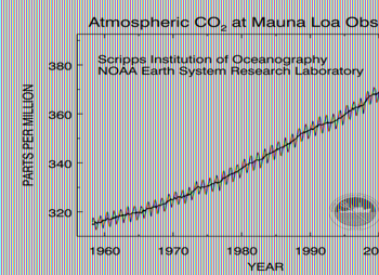 The Keeling Curve - Monthly mean atmospheric carbon dioxide at Mauna Loa Observatory, Hawaii